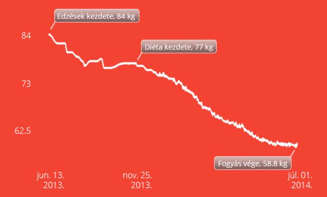 Teremy Alex fogyás grafikon dietmaker
