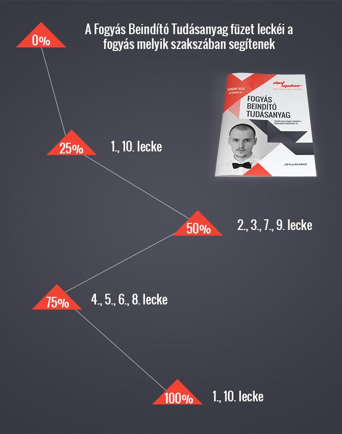 Fogyás Beindító Tudásanyag füzet infografika