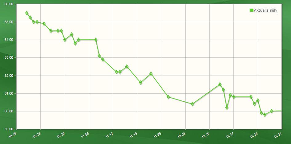 Zsuzsi fogyása előtte utána grafikon